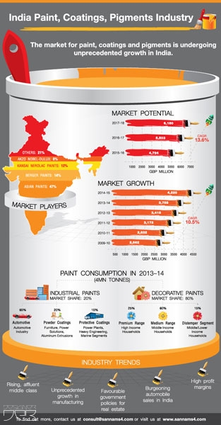 indian paint industry overview India paint market survey – executive summary were done across india and among for paint industry paint market has strong co-relation.